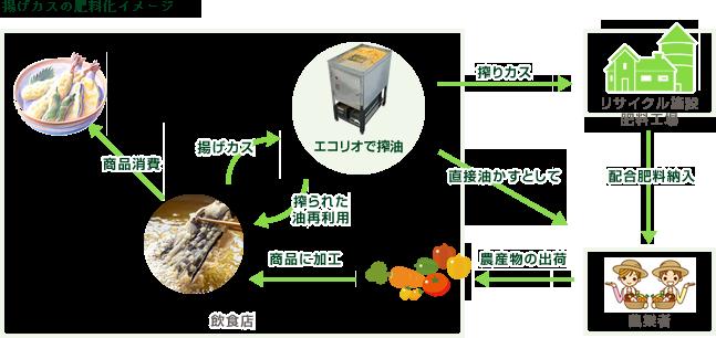 揚げカスの肥料化イメージ