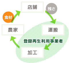 有機資源循環(リサイクル・ループ)