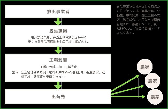 登録再生利用事業者の例